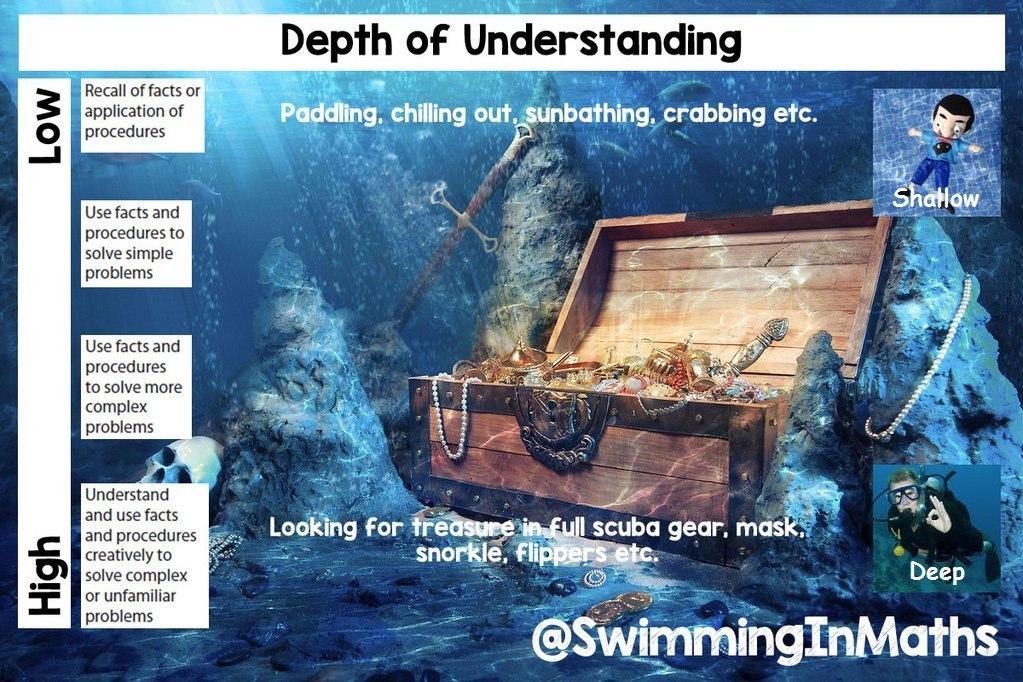 Maths Mastery Depth of Understanding